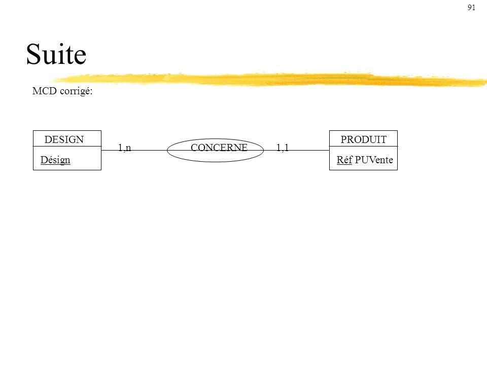 Suite DESIGN Désign CONCERNE PRODUIT Réf PUVente 1,n1,1 MCD corrigé: 91