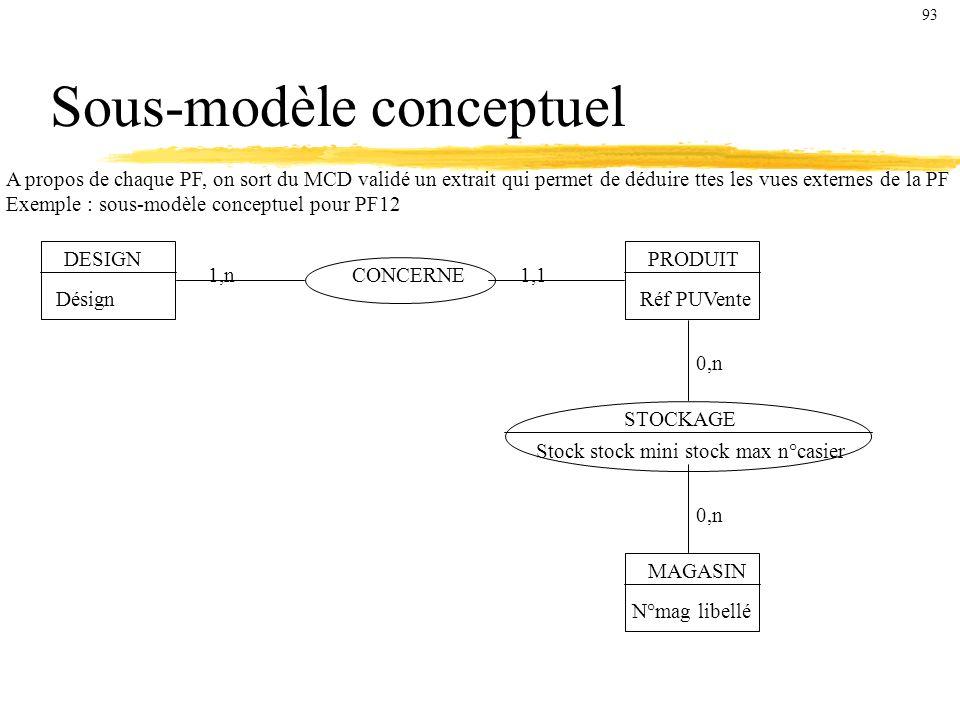 Sous-modèle conceptuel A propos de chaque PF, on sort du MCD validé un extrait qui permet de déduire ttes les vues externes de la PF Exemple : sous-modèle conceptuel pour PF12 DESIGN Désign CONCERNE PRODUIT Réf PUVente STOCKAGE MAGASIN N°mag libellé 1,n1,1 0,n Stock stock mini stock max n°casier 93