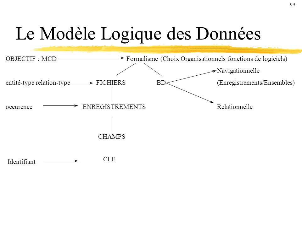 Le Modèle Logique des Données OBJECTIF : MCD Formalisme (Choix Organisationnels fonctions de logiciels) Navigationnelle entité-typerelation-type FICHIERSBD(Enregistrements/Ensembles) occurence ENREGISTREMENTSRelationnelle CHAMPS Identifiant CLE 99
