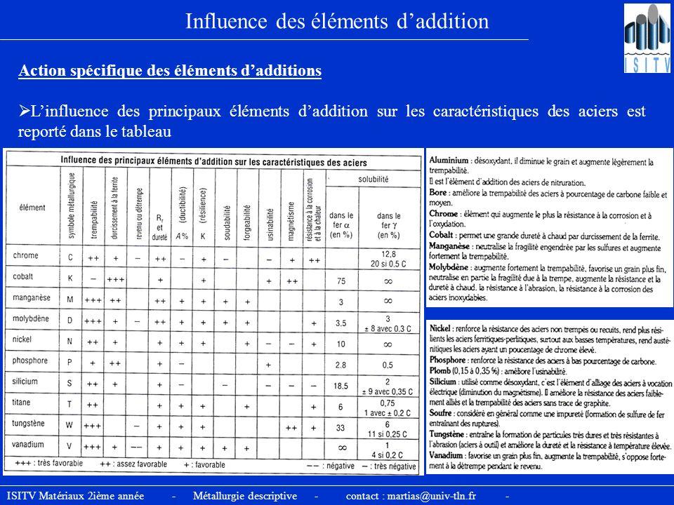 ISITV Matériaux 2ième année - Métallurgie descriptive - contact : martias@univ-tln.fr - Influence des éléments daddition Action spécifique des élément