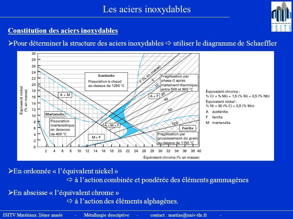 ISITV Matériaux 2ième année - Métallurgie descriptive - contact : martias@univ-tln.fr - Les aciers inoxydables Constitution des aciers inoxydables Pou