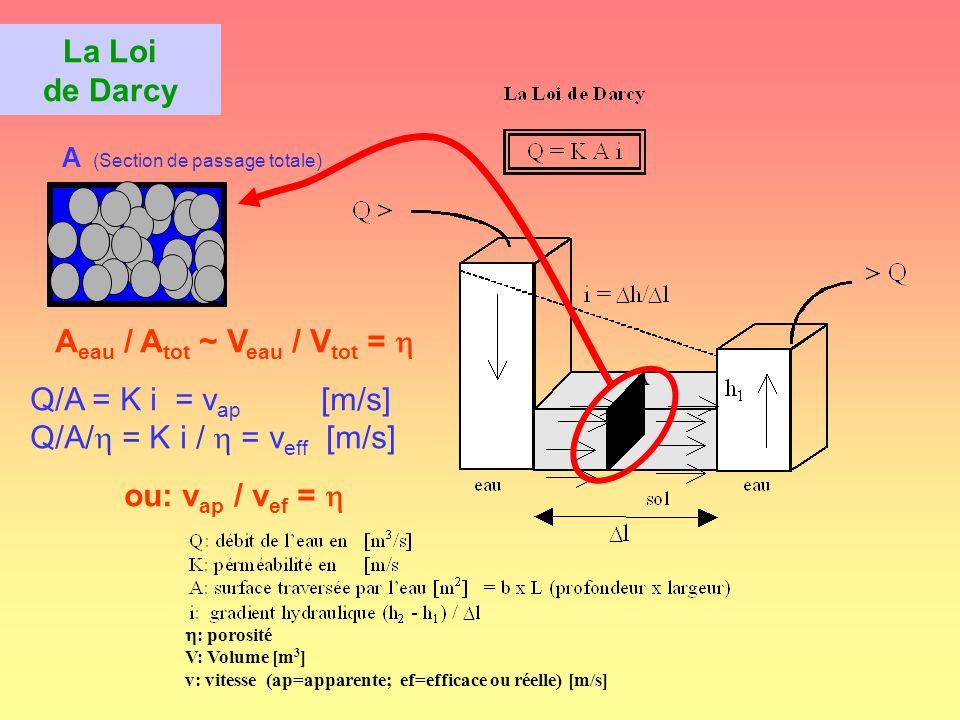 Manips sur bac à sable h2 h3 h4 h1 S1 S2 S3 Gradients hydrauliques linéarisés Arrivée d eau Niveau d eau (surface piézo- métrique) ΔL 1 ΔL 2 ΔL 3 Loi de Darcy Q = K A i * mesurer A et i sur 3 sections dans le bac à sable (linéarisation de léquation de Dupuis * Les produits A * i sur les trois sections 1, 2, 3 doivent être constant.