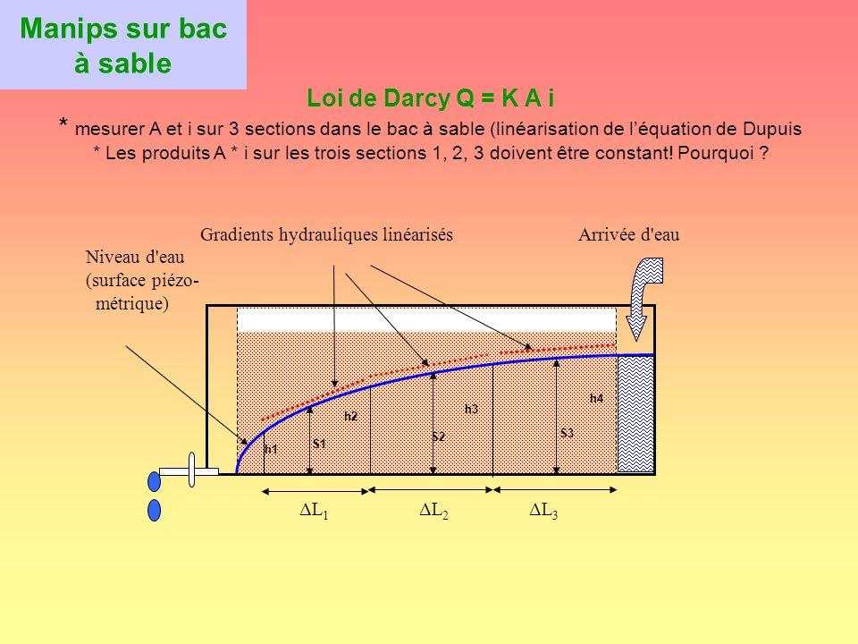 Exercices 1) Placer les axes découlement sur la carte piézométrique (carte dans polycop).