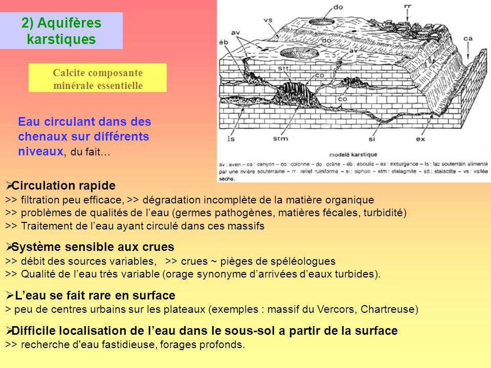 3) Milieux fissurés Tunnel Colonne deau à élévation importante >> forte charge Eau circulant dans les fissures générées par contraintes tectoniques Pas de desseins de dissolution chimiques prépondérantes à grande échelle karst Risques géotechniques en fonction de charges deau potentiellement importantes Filtration, qualité etc.