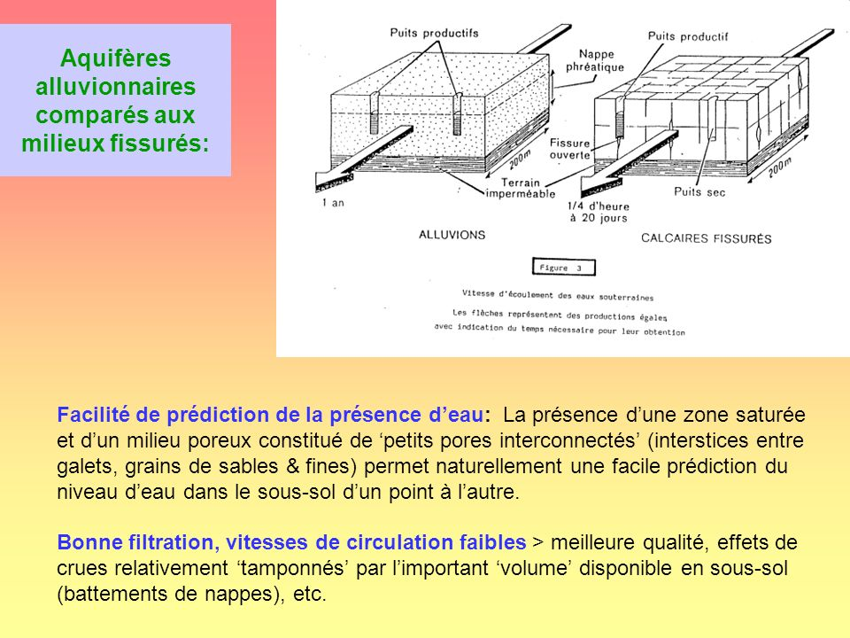 Exemples daquifères multicouches Dépôts argileux en régime découlemetn faible (milieu lacustre, front de vallée etc.) La couche de séparation argileuse génère deux systèmes hydriques à charge différentes.