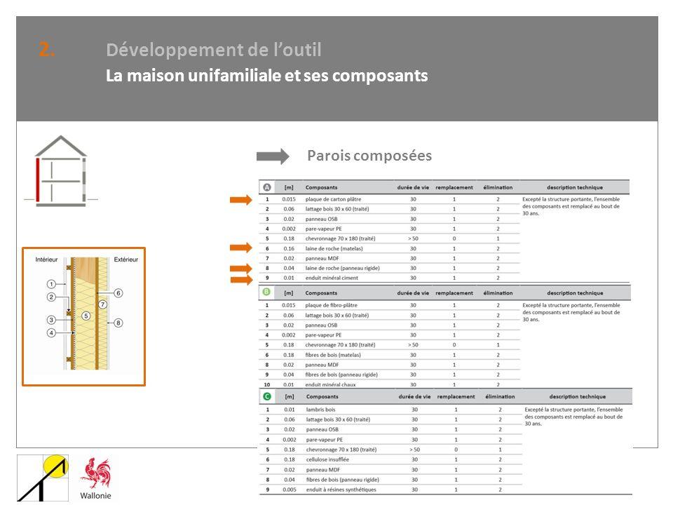 2. Développement de loutil La maison unifamiliale et ses composants Parois composées
