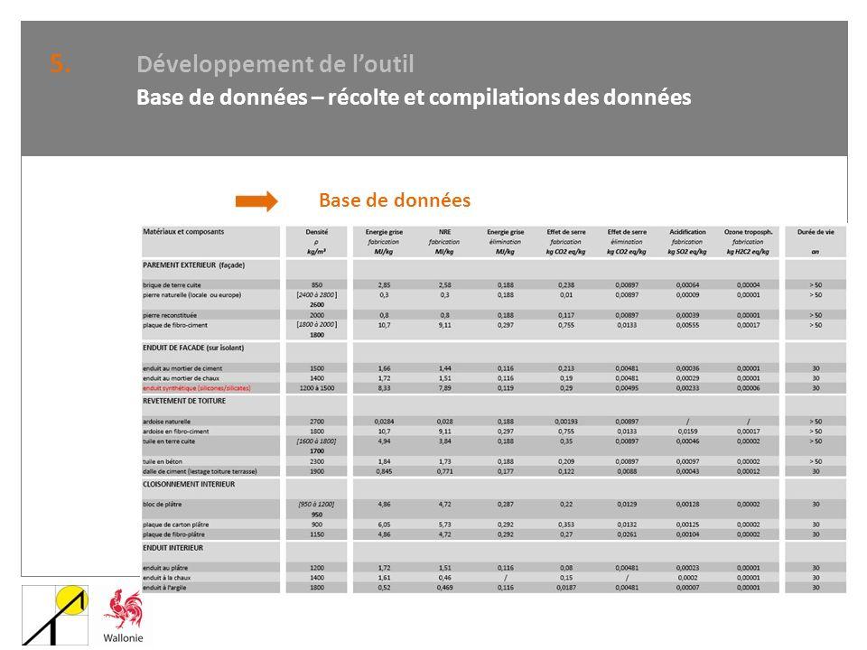 5. Développement de loutil Base de données – récolte et compilations des données Base de données