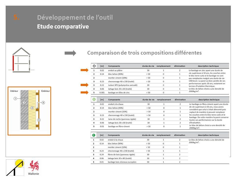 Comparaison de trois compositions différentes 5. Développement de loutil Etude comparative