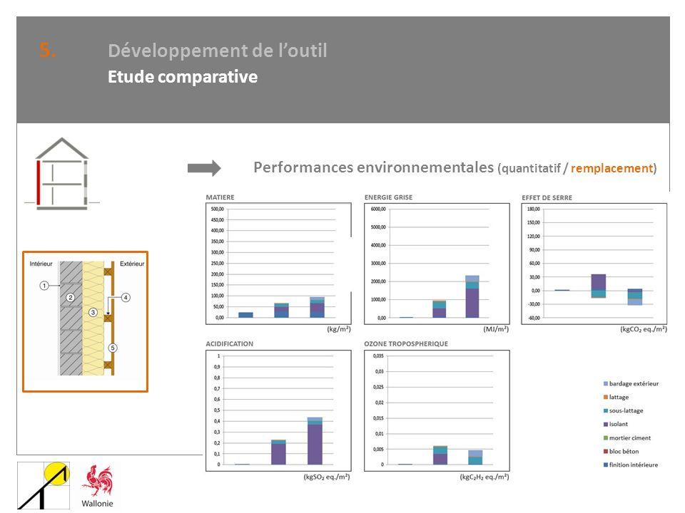 5. Développement de loutil Etude comparative Performances environnementales (quantitatif / remplacement)