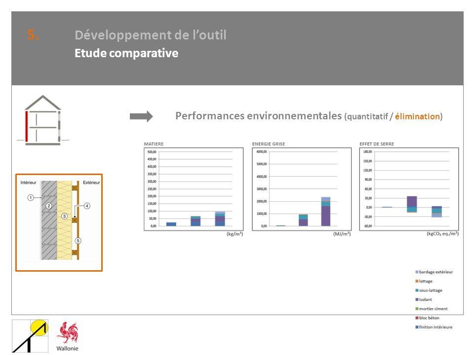 5. Développement de loutil Etude comparative Performances environnementales (quantitatif / élimination)