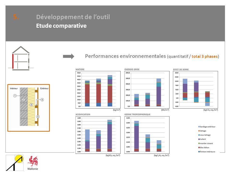 5. Développement de loutil Etude comparative Performances environnementales (quantitatif / total 3 phases)