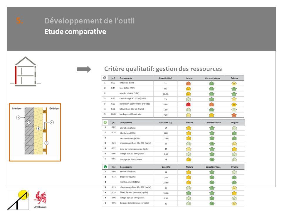5. Développement de loutil Etude comparative Critère qualitatif: gestion des ressources