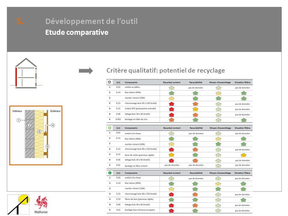 5. Développement de loutil Etude comparative Critère qualitatif: potentiel de recyclage