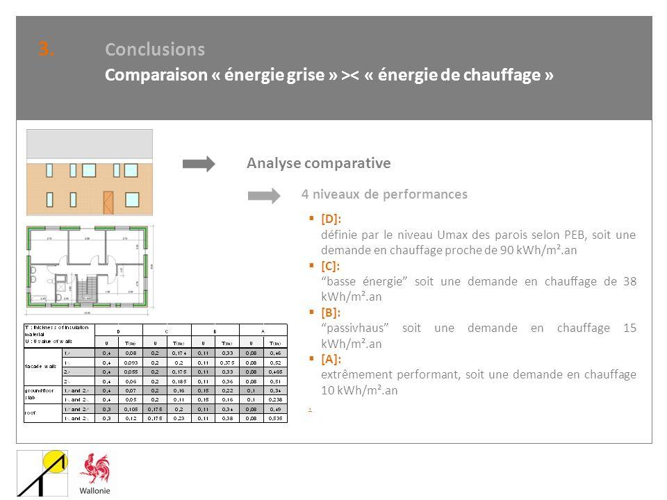 3. Conclusions Comparaison « énergie grise » >< « énergie de chauffage » Analyse comparative 4 niveaux de performances [D]: définie par le niveau Umax