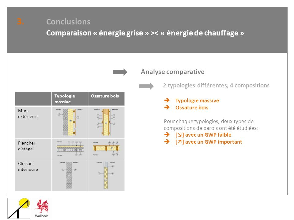 Analyse comparative 2 typologies différentes, 4 compositions Typologie massive Ossature bois Pour chaque typologies, deux types de compositions de par