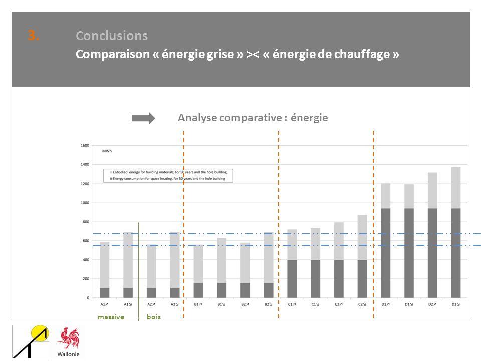 Analyse comparative : énergie 3. Conclusions Comparaison « énergie grise » >< « énergie de chauffage » massivebois