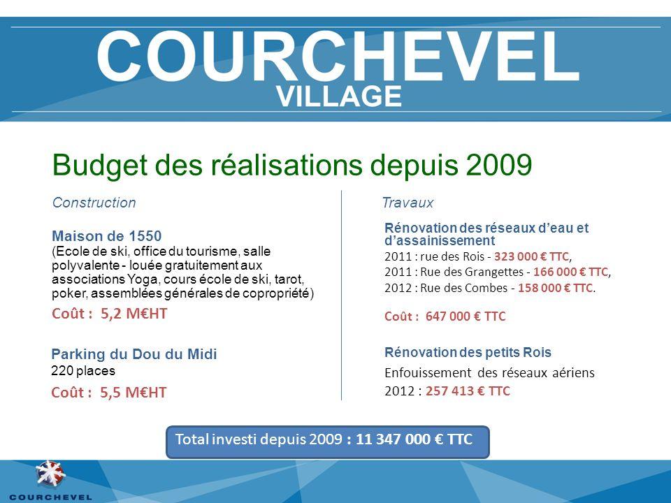 Budget des réalisations depuis 2009 Maison de 1550 (Ecole de ski, office du tourisme, salle polyvalente - louée gratuitement aux associations Yoga, co