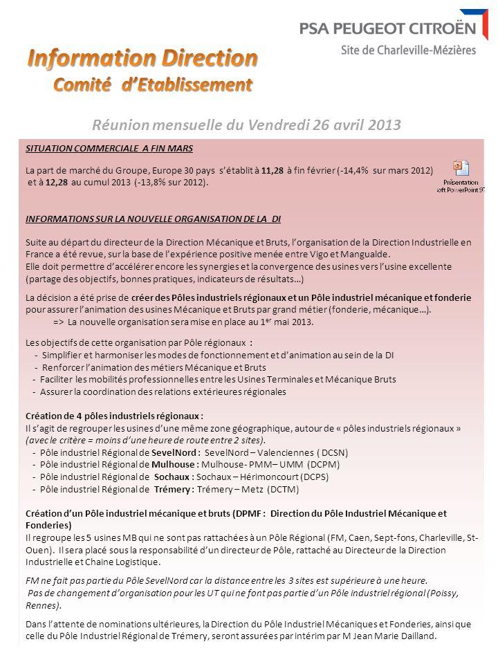 SITUATION COMMERCIALE A FIN MARS La part de marché du Groupe, Europe 30 pays sétablit à 11,28 à fin février (-14,4% sur mars 2012) et à 12,28 au cumul