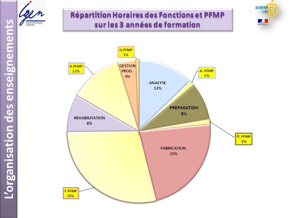Lorganisation des enseignements Répartition Horaires des Fonctions et PFMP sur les 3 années de formation