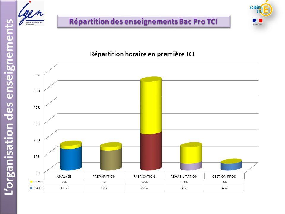 Lorganisation des enseignements Répartition des enseignements Bac Pro TCI