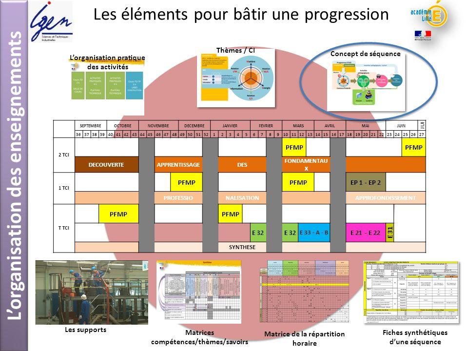 Les éléments pour bâtir une progression Concept de séquence Thèmes / CI Fiches synthétiques dune séquence Les supports Lorganisation pratique des acti