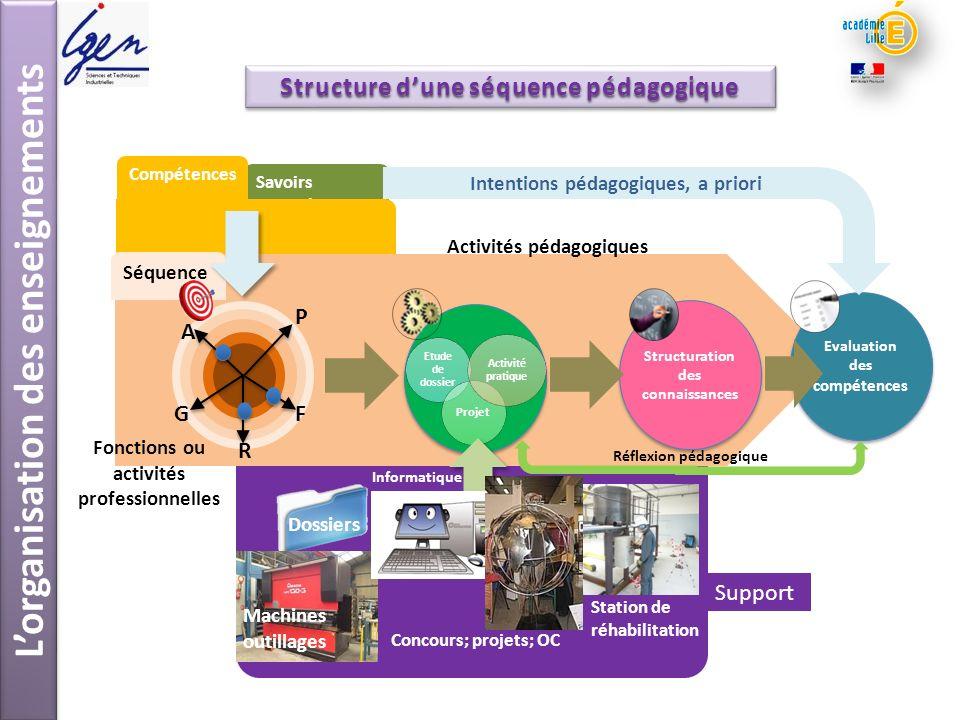 Lorganisation des enseignements Savoirs associés Compétences Dossiers Structuration des connaissances Evaluation des compétences Activités pédagogique
