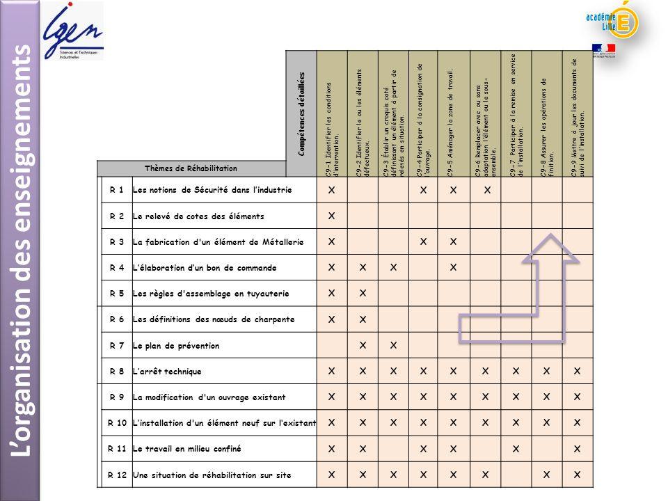 Lorganisation des enseignements Compétences détaillées C9-1 Identifier les conditions dintervention. C9-2 Identifier le ou les éléments défectueux. C9