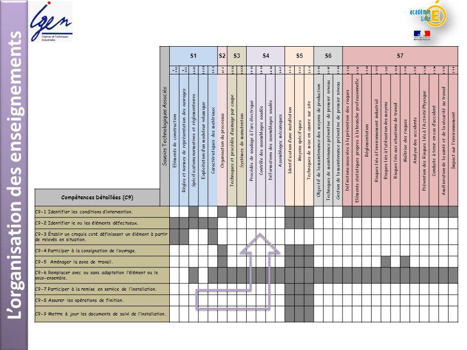 Lorganisation des enseignements Savoirs Technologiques Associés S1S2S3S4S5S6S7 S 1.13 S 1.21 S1-22S1-23 S1-3S2-2 S3-11S3-23S4-11S4-13S4-14 S4-2S5-1S5-
