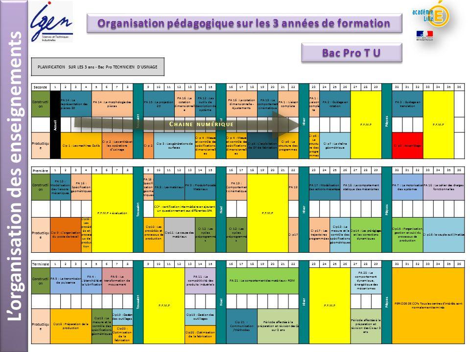 Lorganisation des enseignements PLANIFICATION SUR LES 3 ans - Bac Pro TECHNICIEN D'USINAGE Seconde 12345678 Toussaint 9101112131415 Noel 1617181920212