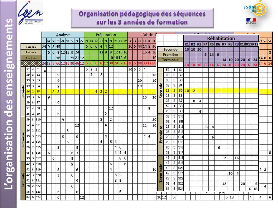 Lorganisation des enseignements Organisation pédagogique des séquences sur les 3 années de formation Organisation pédagogique des séquences sur les 3