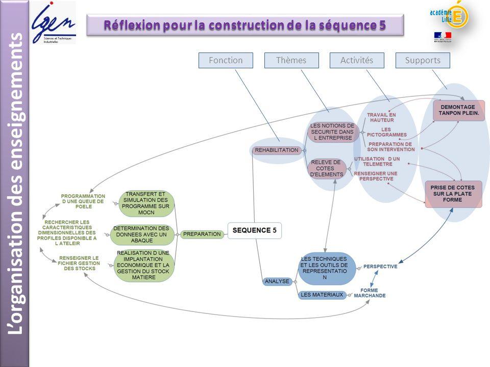 Lorganisation des enseignements Réflexion pour la construction de la séquence 5 FonctionThèmesActivitésSupports