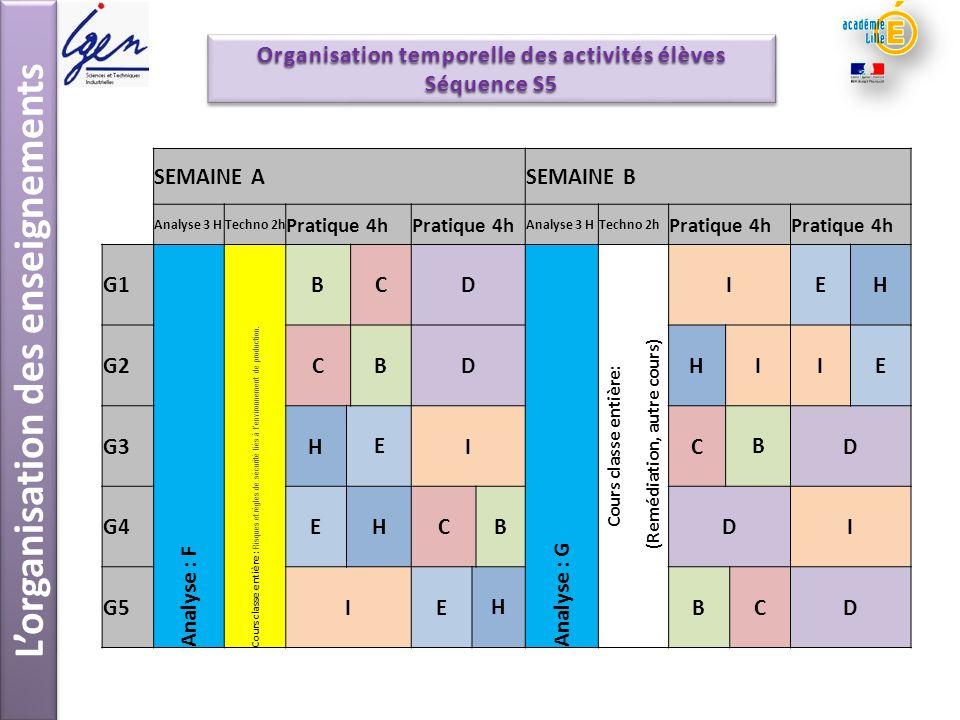 Lorganisation des enseignements Organisation temporelle des activités élèves Séquence S5 SEMAINE ASEMAINE B Analyse 3 HTechno 2h Pratique 4h Analyse 3