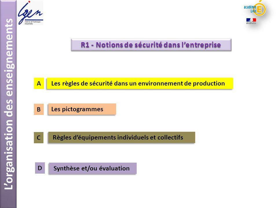 Lorganisation des enseignements R1 - Notions de sécurité dans lentreprise Les pictogrammes Règles déquipements individuels et collectifs Synthèse et/o
