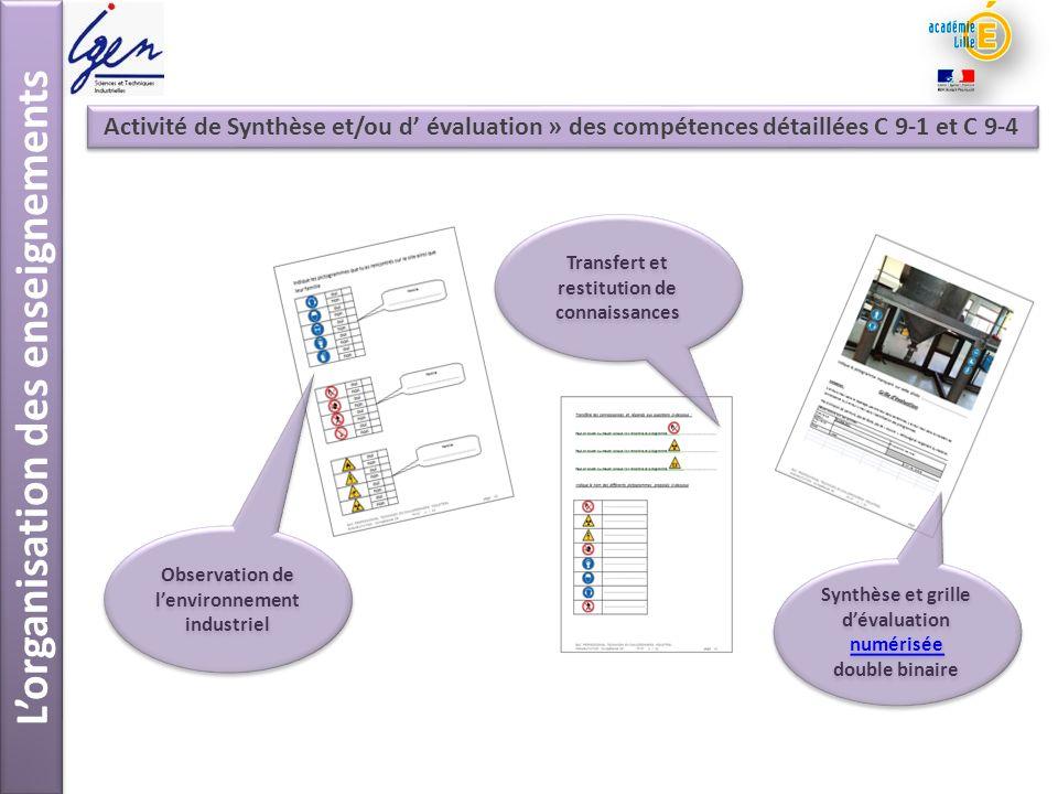 Lorganisation des enseignements Observation de lenvironnement industriel Transfert et restitution de connaissances Synthèse et grille dévaluation numé