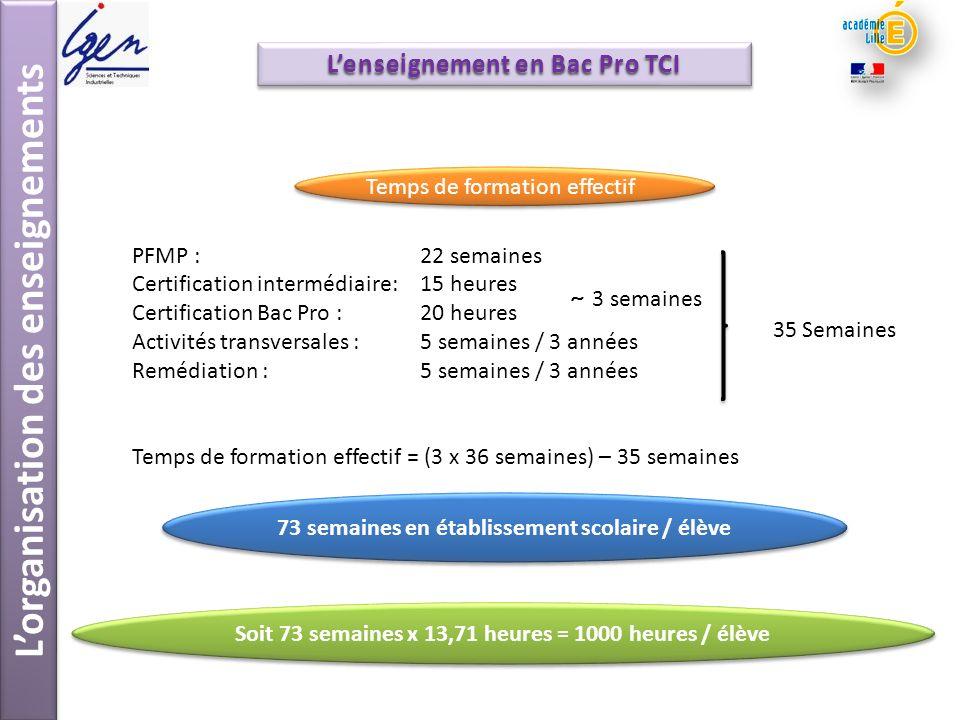 Lorganisation des enseignements Lenseignement en Bac Pro TCI PFMP :22 semaines Certification intermédiaire: 15 heures Certification Bac Pro : 20 heure