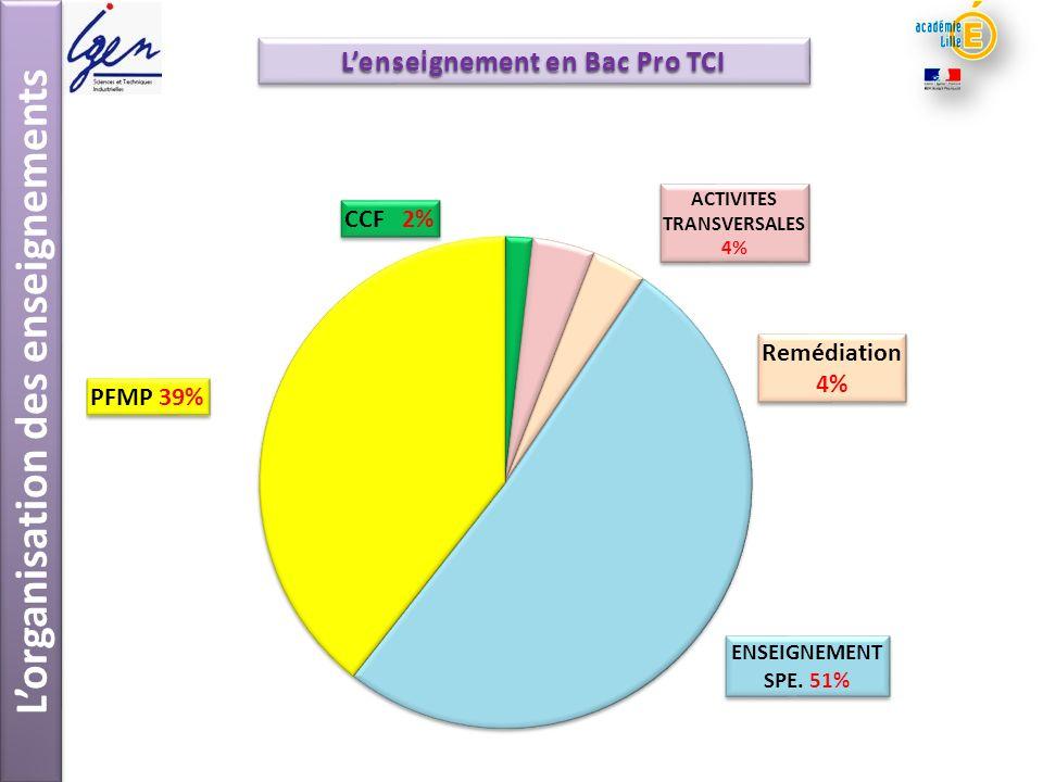 PFMP BAC PRO TCI Préparer lenvironnement Reproduire un traçage Mettre en œuvre la fabrication Conduire des moyens de production Mise en œuvre dun poste de travail Lenseignement en Bac Pro TCI Lorganisation des enseignements