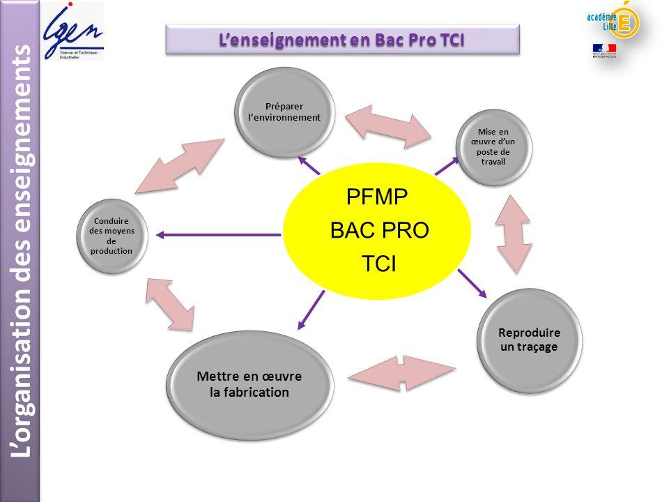 PFMP BAC PRO TCI Préparer lenvironnement Reproduire un traçage Mettre en œuvre la fabrication Conduire des moyens de production Mise en œuvre dun post