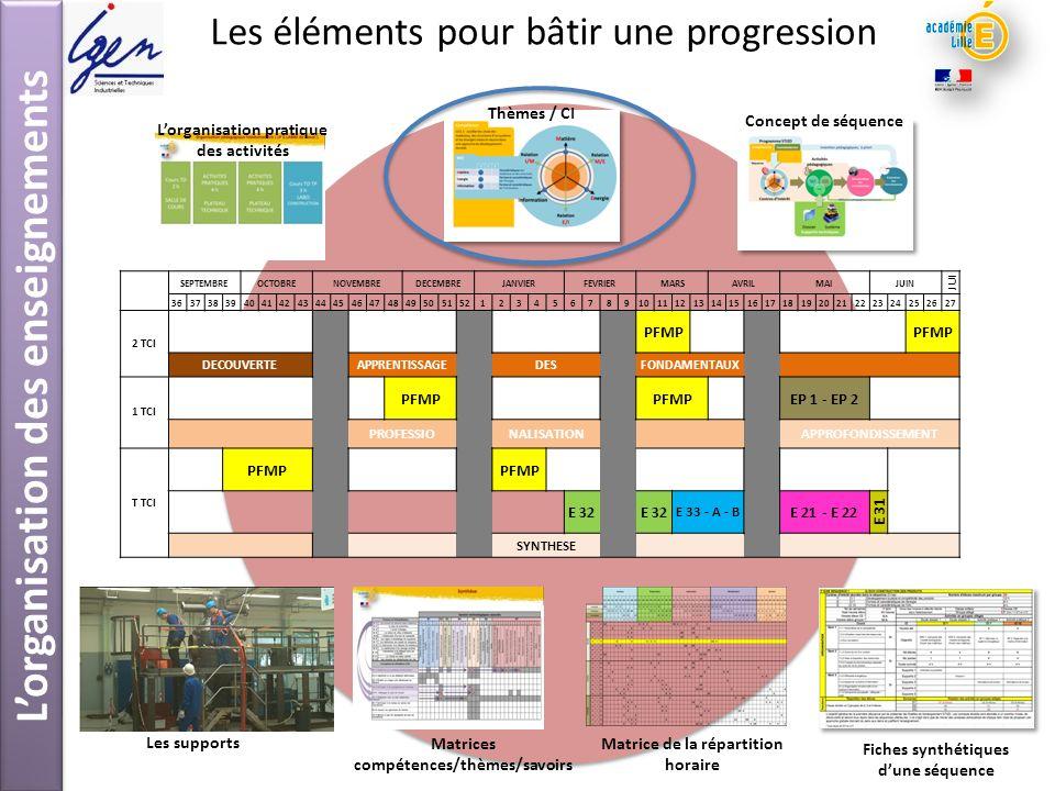 Les éléments pour bâtir une progression Thèmes / CI Lorganisation des enseignements Concept de séquence Fiches synthétiques dune séquence Les supports
