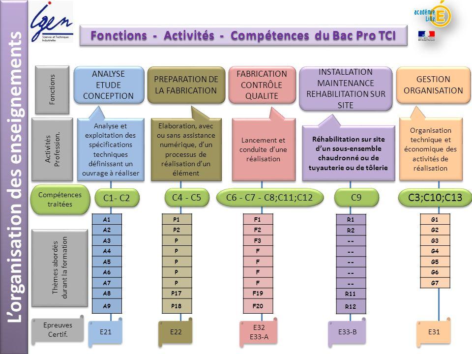 Lorganisation des enseignements Fonctions - Activités - Compétences du Bac Pro TCI ANALYSE ETUDE CONCEPTION PREPARATION DE LA FABRICATION FABRICATION