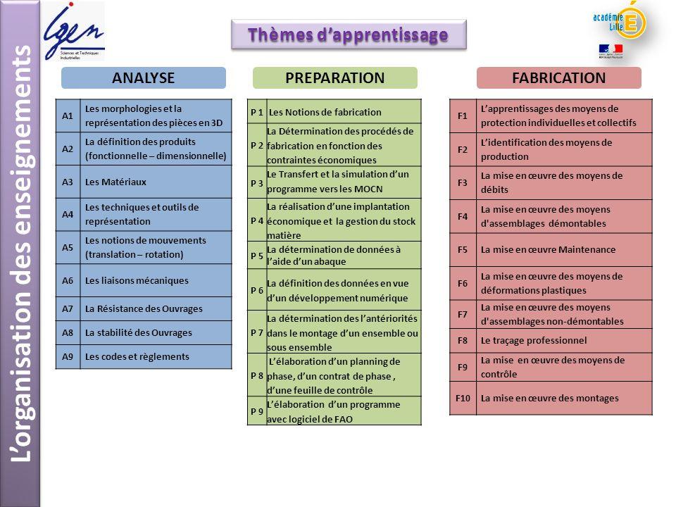 Lorganisation des enseignements Compétences détaillées C9-1 Identifier les conditions dintervention.