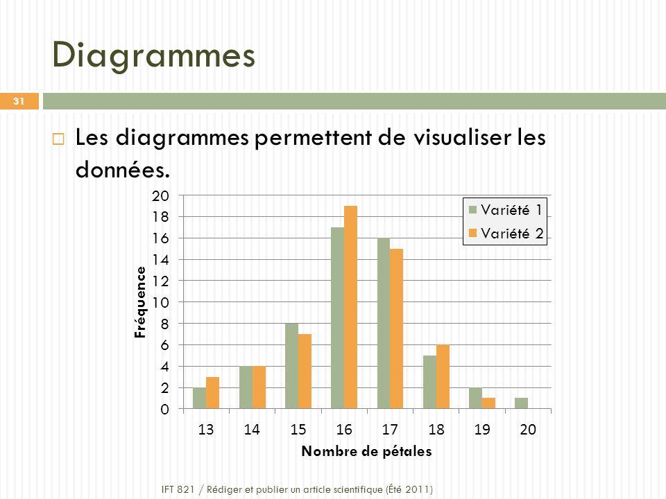 Diagrammes IFT 821 / Rédiger et publier un article scientifique (Été 2011) 31 Les diagrammes permettent de visualiser les données.