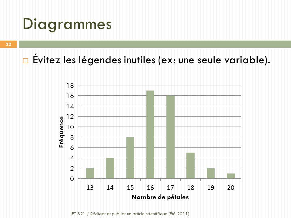 Diagrammes IFT 821 / Rédiger et publier un article scientifique (Été 2011) 32 Évitez les légendes inutiles (ex: une seule variable).