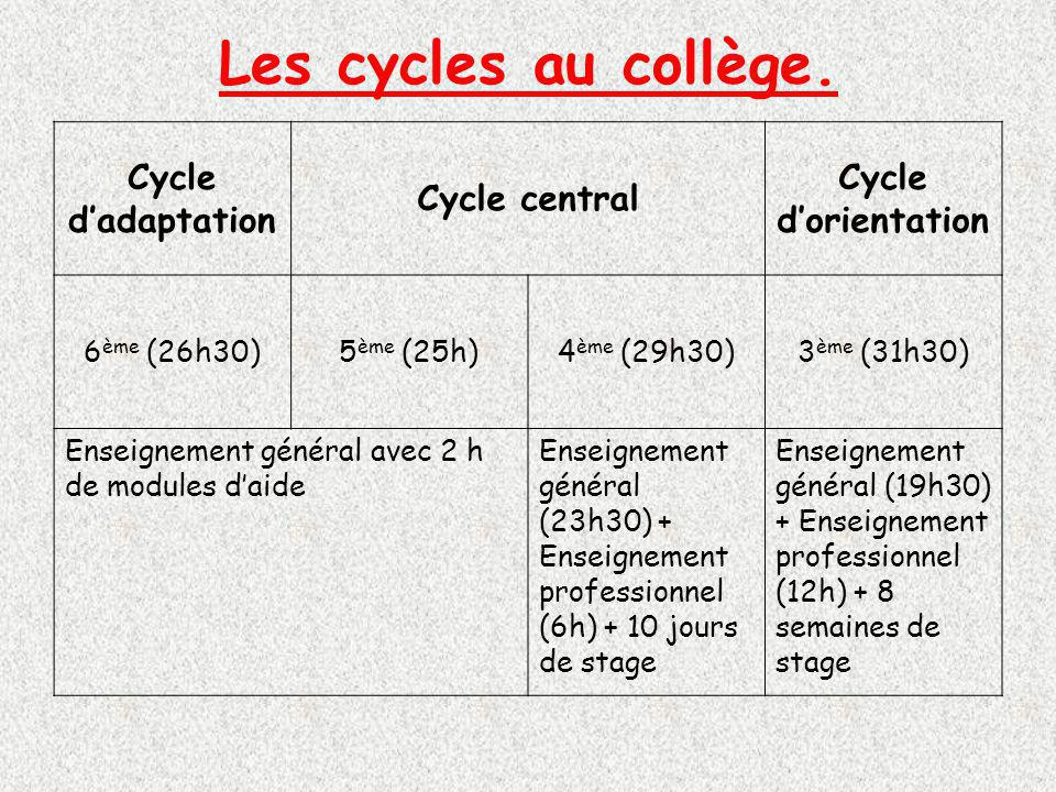 Cycle dadaptation Cycle central Cycle dorientation 6 ème (26h30)5 ème (25h)4 ème (29h30)3 ème (31h30) Enseignement général avec 2 h de modules daide Enseignement général (23h30) + Enseignement professionnel (6h) + 10 jours de stage Enseignement général (19h30) + Enseignement professionnel (12h) + 8 semaines de stage Les cycles au collège.