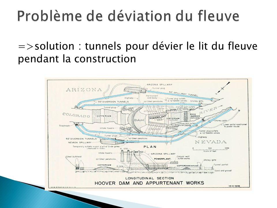 =>solution : tunnels pour dévier le lit du fleuve pendant la construction