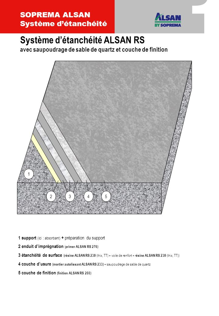 1 support (ici : absorbant) + préparation du support 2 enduit dimprégnation ( primer ALSAN RS 276) 3 étanchéité de surface (résine ALSAN RS 230 (thix, TT) + voile de renfort + résine ALSAN RS 230 (thix, TT)) 4 couche dusure (mortier autolissant ALSAN RS 233) 5 couche de finition (finition ALSAN RS 288 + saupoudrage de chips) 34 1 52 Système détanchéité ALSAN RS avec couche de finition et saupoudrage de chips SOPREMA ALSAN Système détanchéité