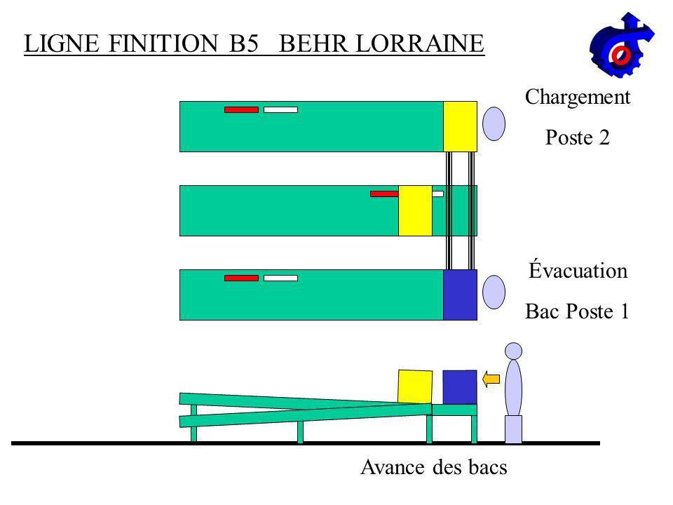 LIGNE FINITION B5 BEHR LORRAINE Avance des bacs Chargement Poste 2 Bac plein Poste 1
