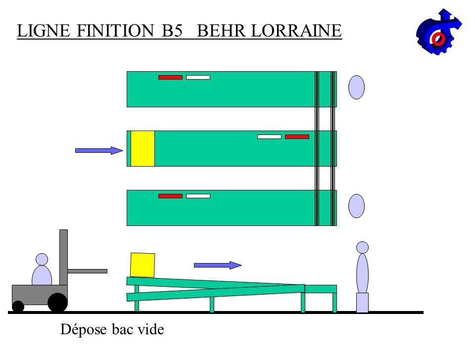 LIGNE FINITION B5 BEHR LORRAINE Évacuation du bac Chargement Poste 1 Bac plein Poste 2