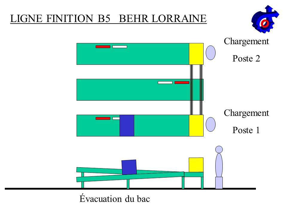 LIGNE FINITION B5 BEHR LORRAINE Avance du bac Chargement Poste 2