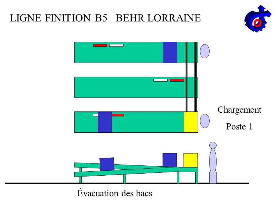 LIGNE FINITION B5 BEHR LORRAINE Évacuation du bac Chargement Poste 1 Évacuation Bac Poste 2