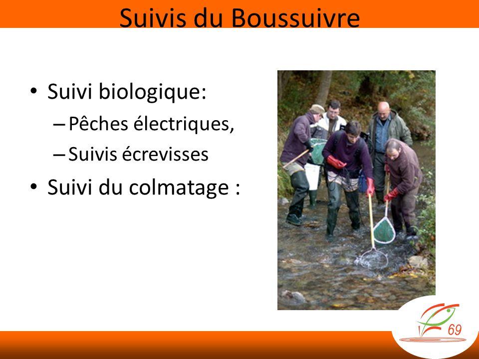 Suivi biologique: – Pêches électriques, – Suivis écrevisses Suivi du colmatage : Suivis du Boussuivre